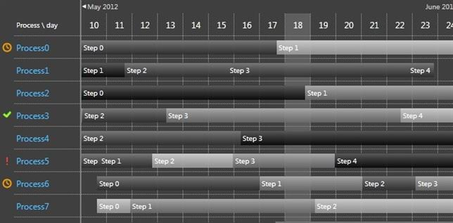 Eidias technical blog for programmers and by programmers gantt chart i decided the control will be based on a set of grid panels where each cell indicates one day on the timeline per process ccuart Images